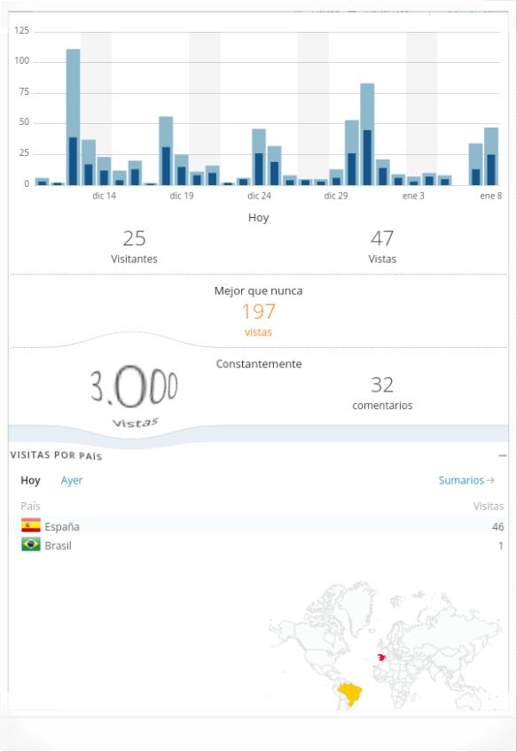 Primeras 3.000 visitas de #ConLaPlumaEnBandeja